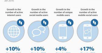 Internetes trendek, statisztikák & tények az